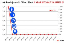 1 Year whitout injuries!!!